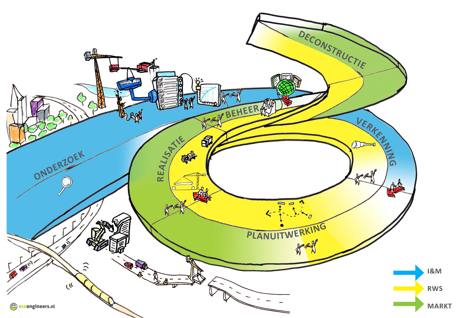 Circulair Ontwerpen RWS MIRT en SLA circulair verbonden keten
