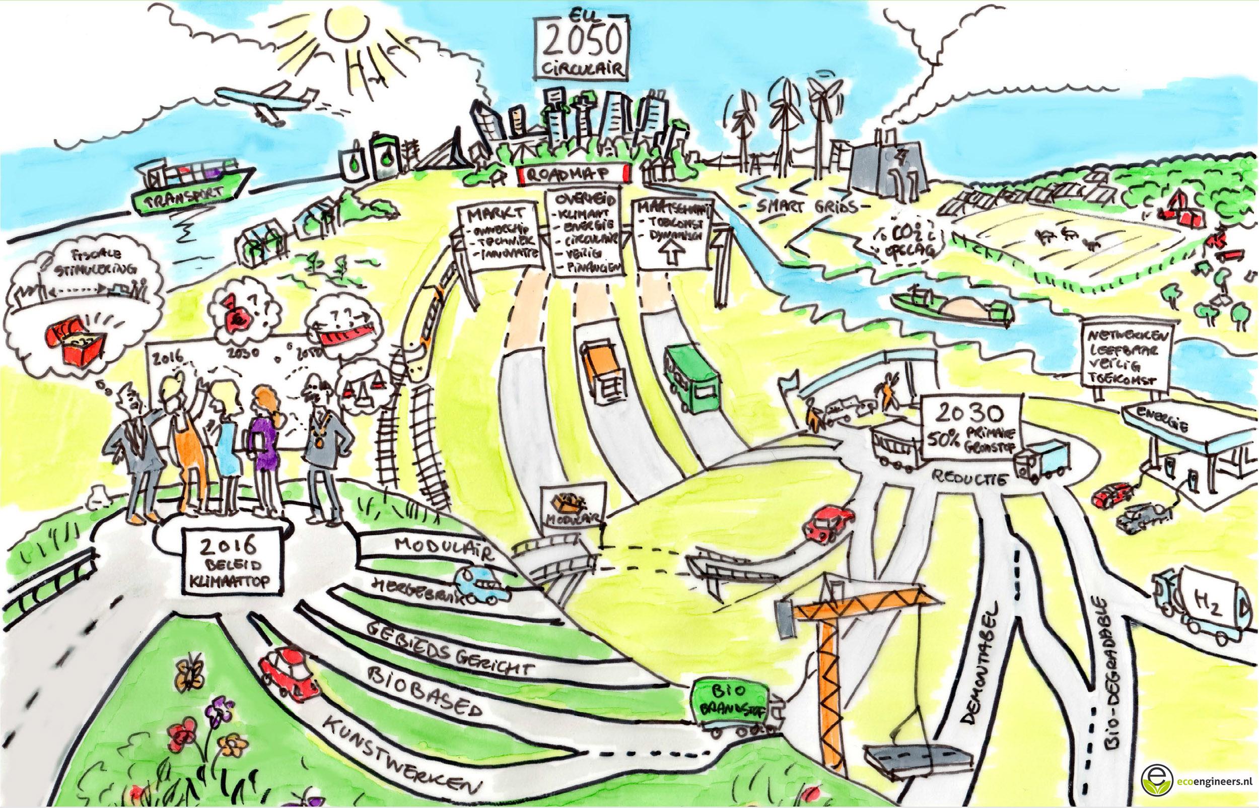 Circulair Ontwerpen RWS roadmap 2050